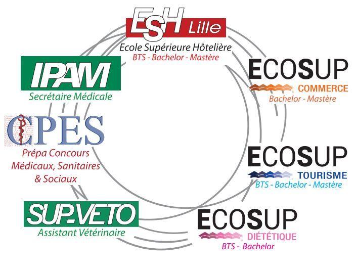 EcoSup Campus