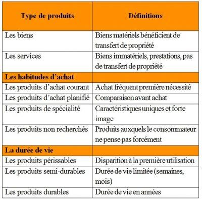 Exemple De Fiche Produit Bac Pro Commerce