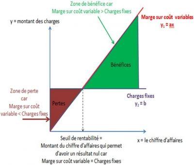Le coût variable, la marge sur coût et le seuil de ...