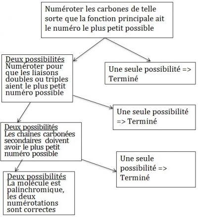 Nomenclature En Chimie Organique Cours Fiches De Revision