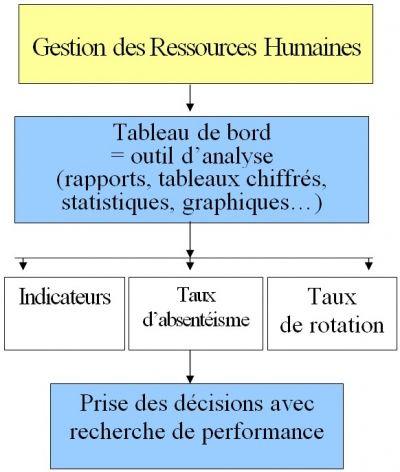 Elements Et Indicateurs De Dialogue Social Cours Fiches De Revision