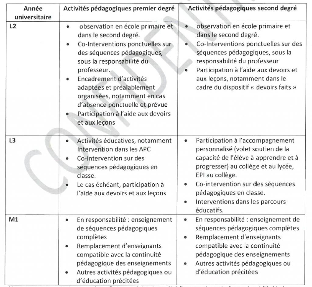 Les missions des étudiants dans le cadre du dispositif de prérecrutement, selon un document de travail ministériel. //©Ministère de l'Éducation nationale