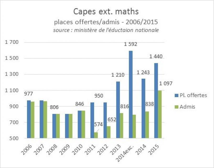 Capes externe maths  2006-2015, postes offerts et admis //©ID