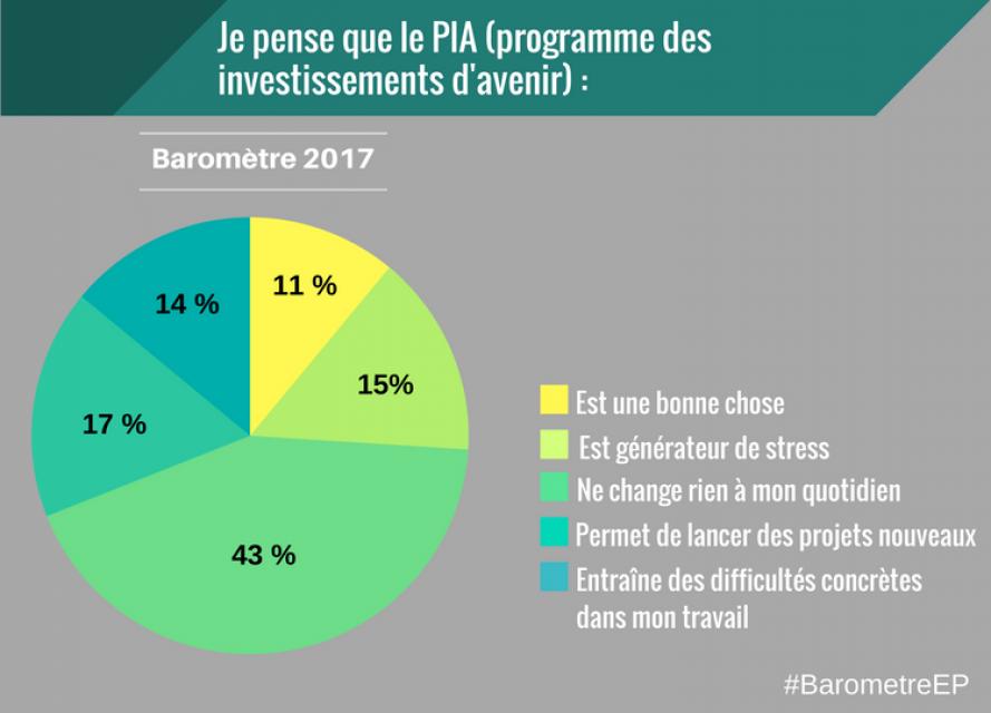 Baromètre 2017 EducPros PIA //©EducPros
