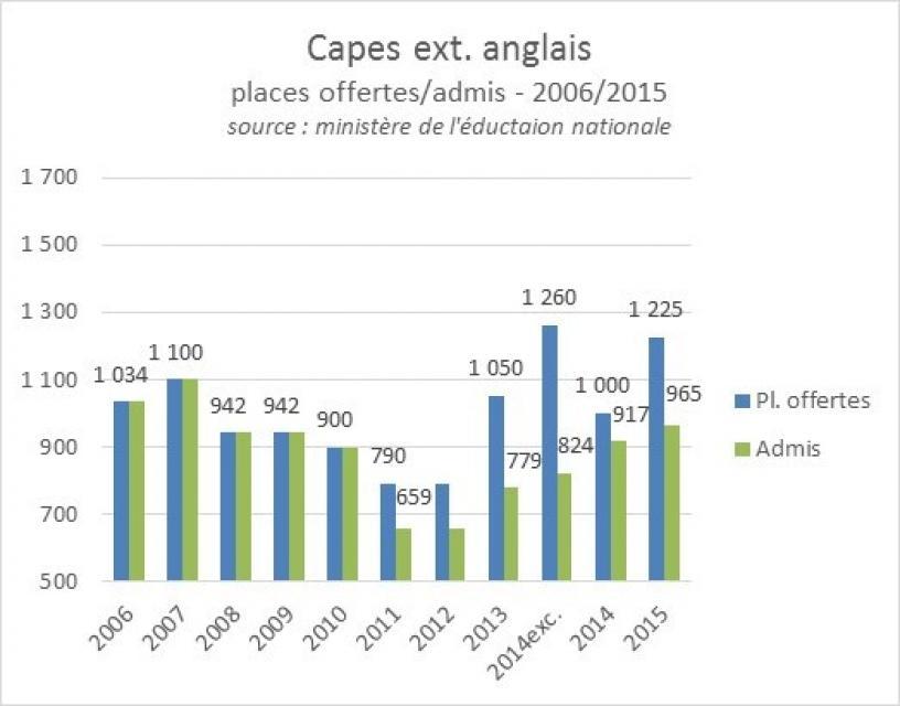 Capes externe anglais  2006-2015, postes offerts et admis //©ID