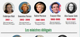 Infographie ministères //©Capture d'écran / EducPros