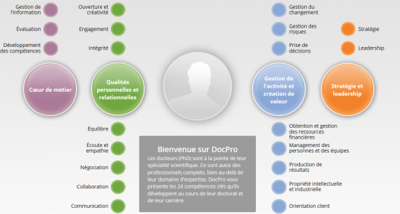 MyDocPro, une plateforme pour mettre en relation docteurs et entreprises
