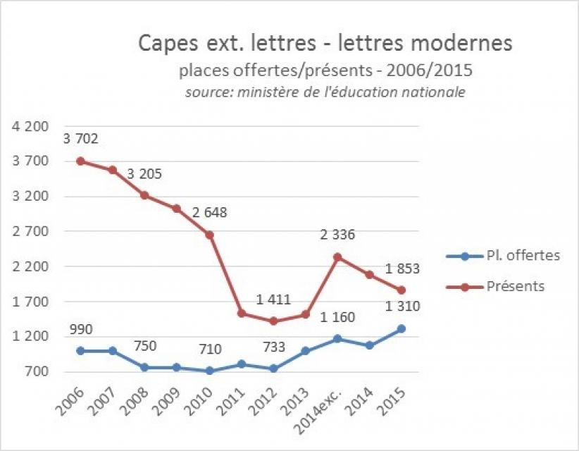 Capes externe lettres modernes  2006-2015, postes offerts et présents //©ID