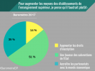 Baromètre EducPros 2017 - Augmenter les moyens des établissements //©EducPros