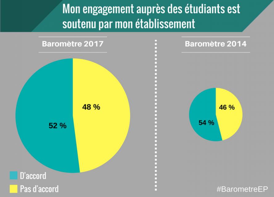 Baromètre EducPros 2017 - Engagement auprès des étudiants //©EducPros