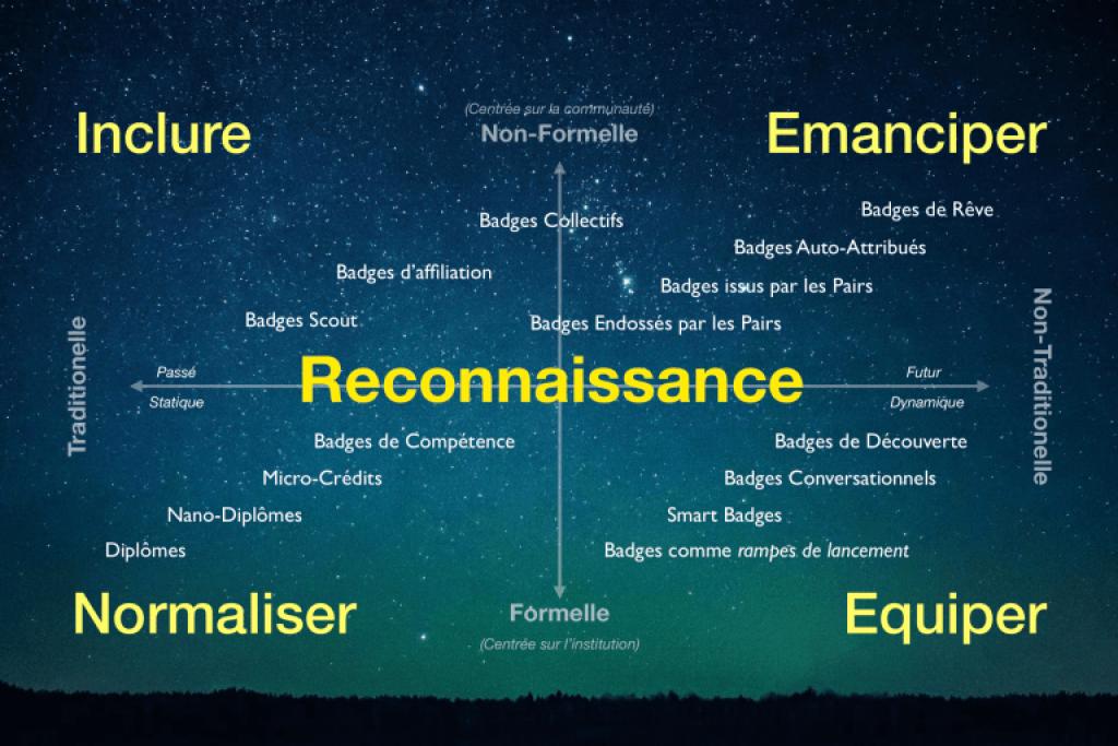 //©Reconnaître - Open Recognition Alliance