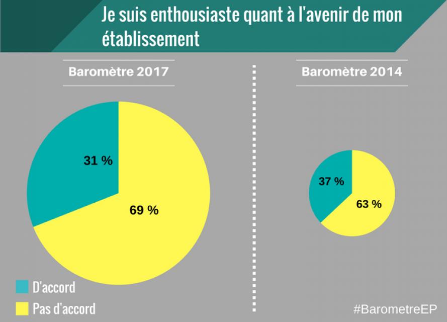 Baromètre EducPros 2017 - Enthousiasme //©EducPros