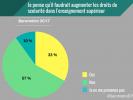 Baromètre EducPros 2017 - Droits de scolarité //©EducPros