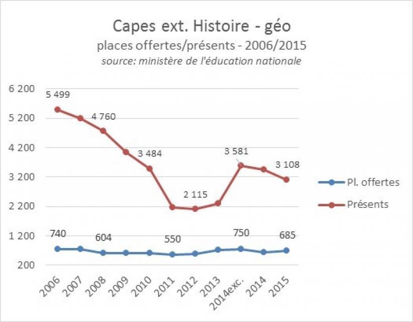 Capes externe histoire-géographie 2006-2015, postes offerts et présents //©ID