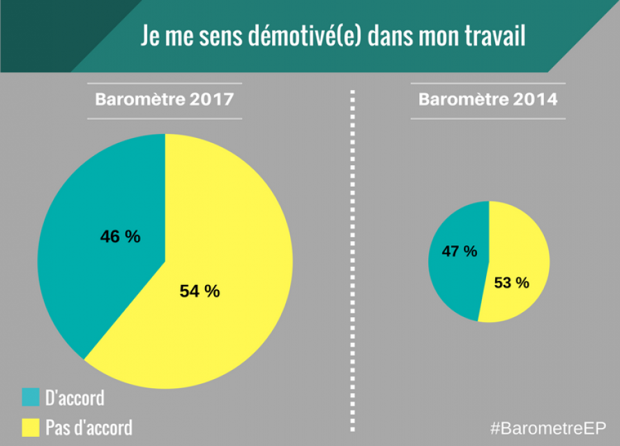 Baromètre EducPros 2017 - Démotivé //©EducPros