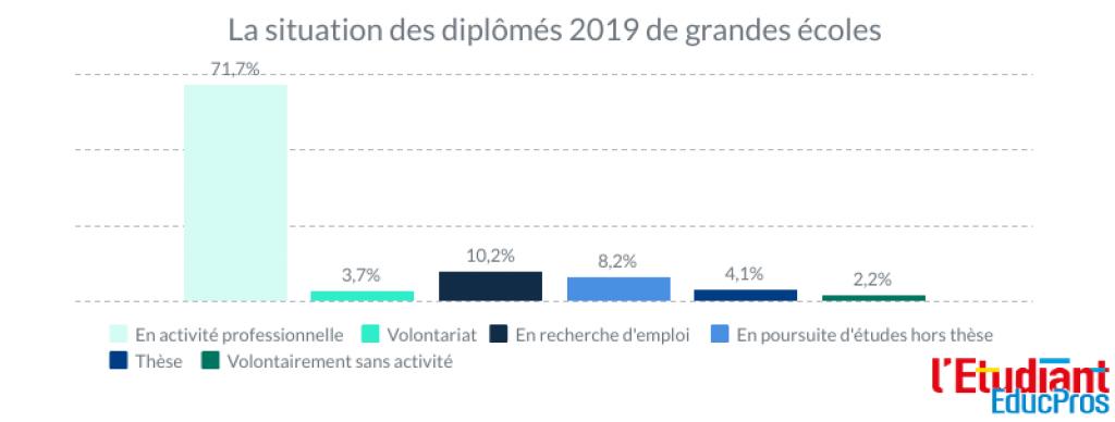 La situation des diplômés 2019 des grandes écoles //©Clément Rocher