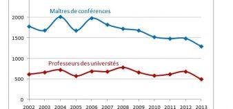 Nombre de maître de conférences et de professeurs recrutés depuis 2002 //©MEN