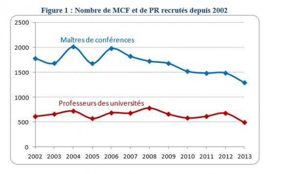 La pr carisation de la recherche confirm e par les - Grille indiciaire maitre de conference ...