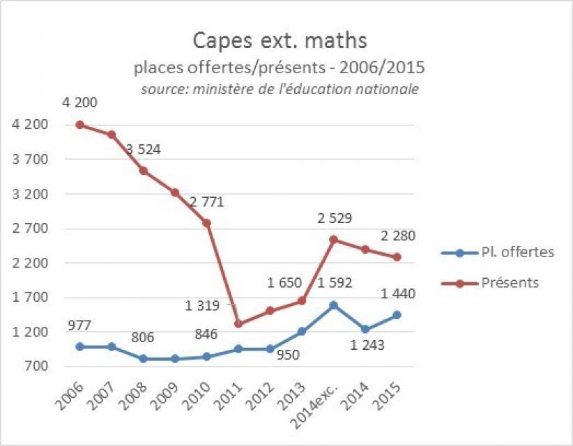 Capes externe maths  2006-2015, postes offerts et présents //©ID
