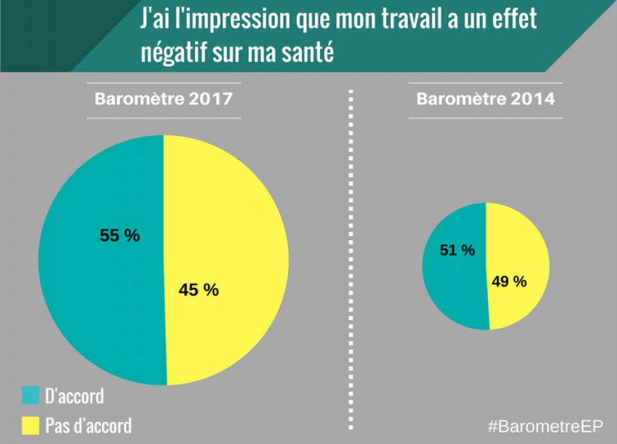 Baromètre EducPros 2017 - Santé //©EducPros