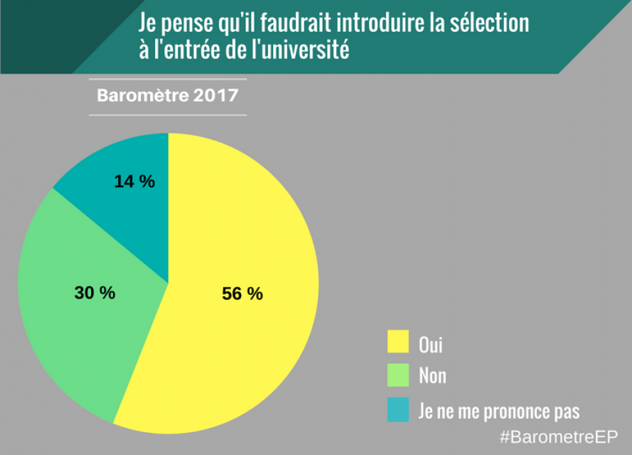 Baromètre EducPros 2017 - Sélection //©EducPros
