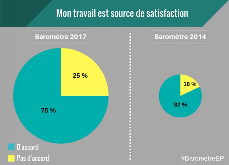Baromètre EducPros 2017 - Satisfaction //©EducPros