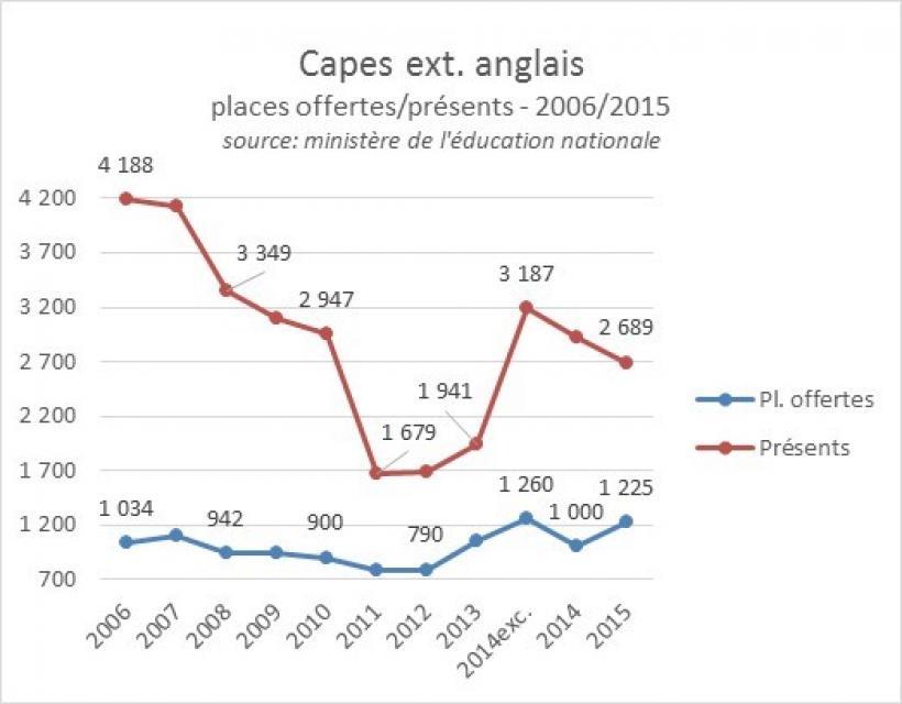 Capes externe anglais  2006-2015, postes offerts et présents //©ID