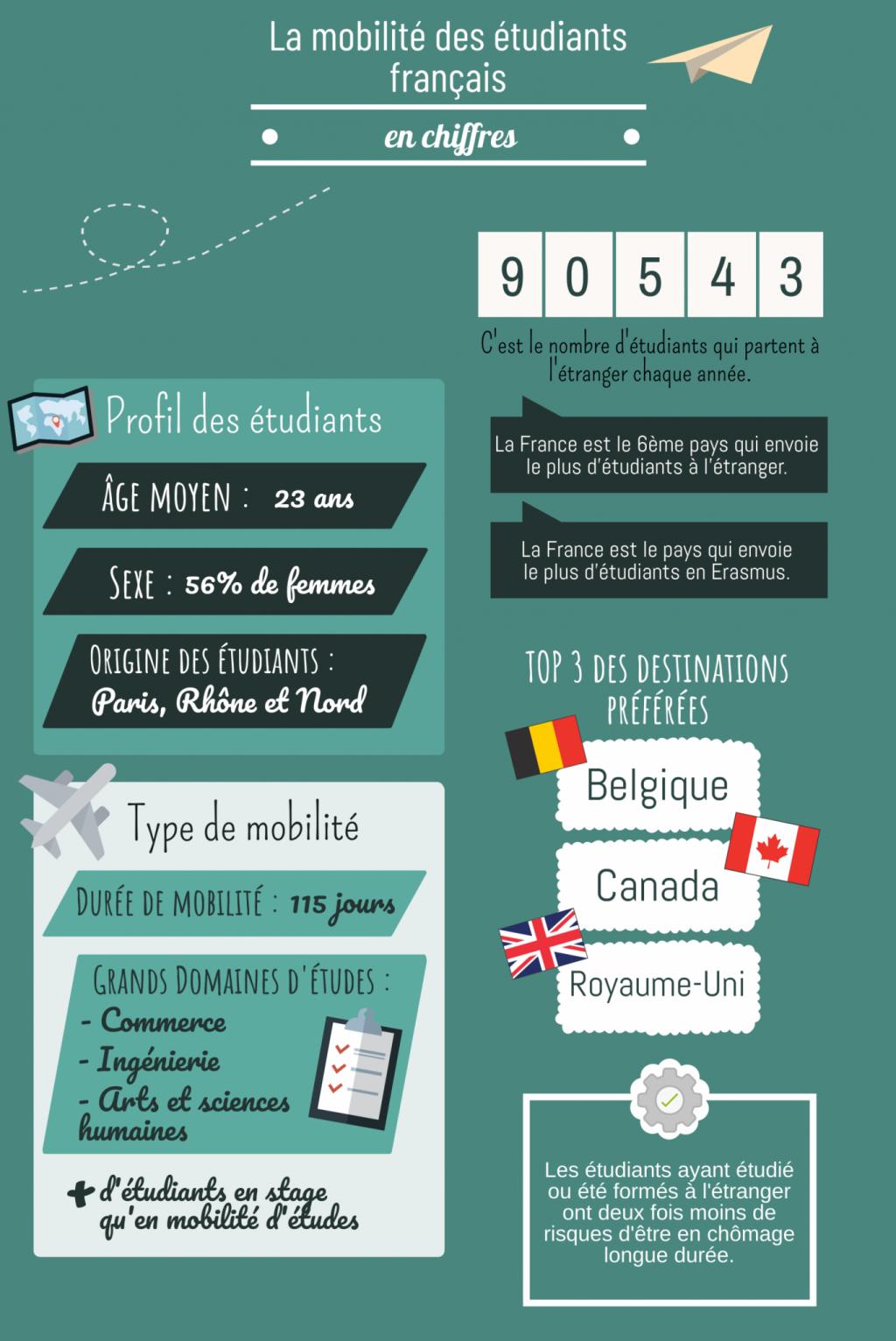 La mobilité des étudiants français en quelques chiffres. //©Pauline Bluteau