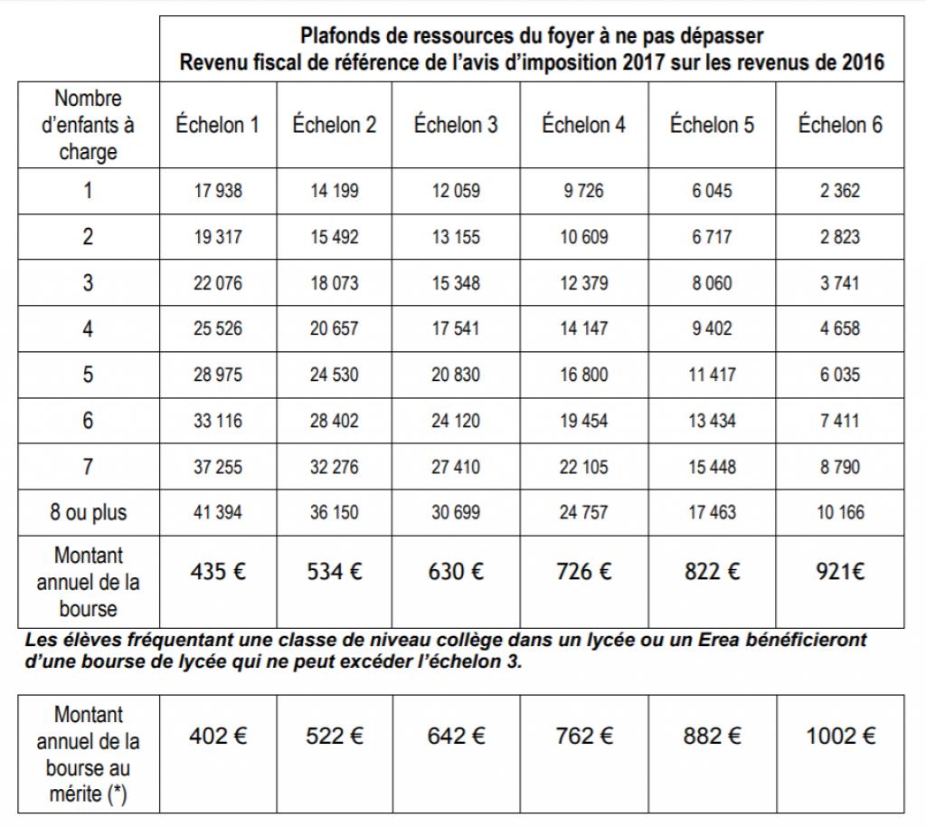 Calendrier Paiement Education Nationale 2019.Lycee Les Bourses Augmentent L Etudiant