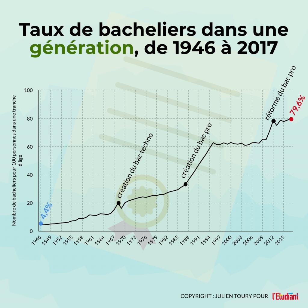 Taux bacheliers sur une génération depuis 1946 - Infographie //©Julien Toury