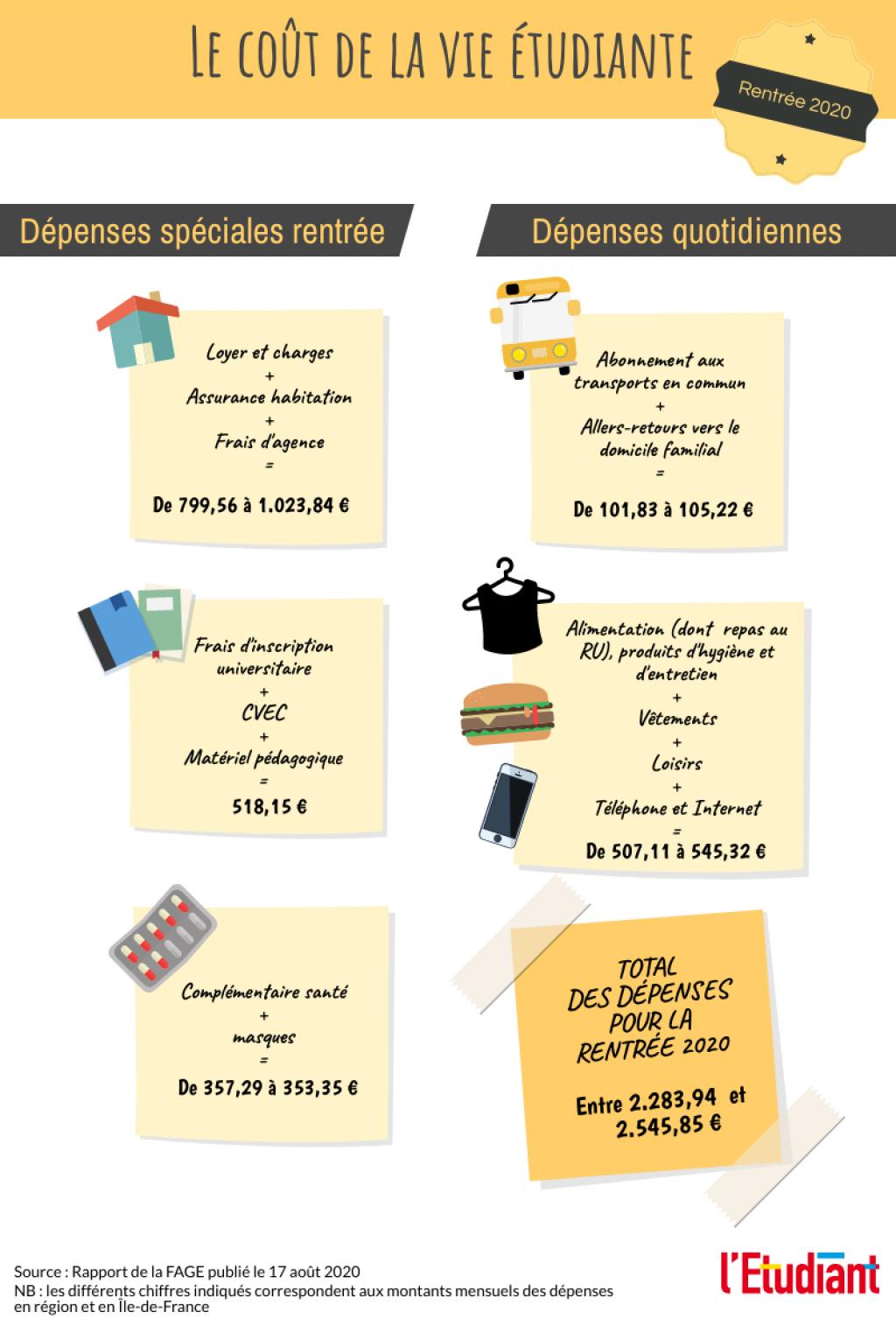Le coût de la vie étudiante pour la rentrée 2020. //©Pauline Bluteau
