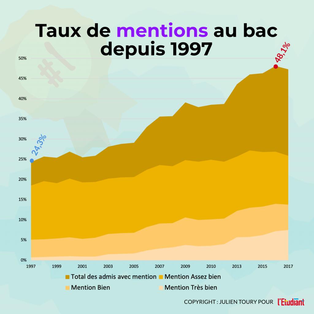 Taux bacheliers sur une génération depuis 1946 - Infographie //©l'Etudiant /Julien Toury