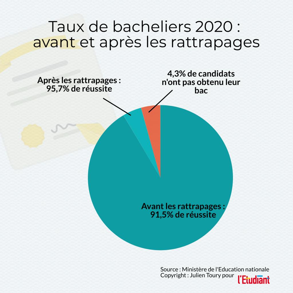 Taux de bacheliers en 2020, avant et après rattrapages //©l'Etudiant /Julien Toury