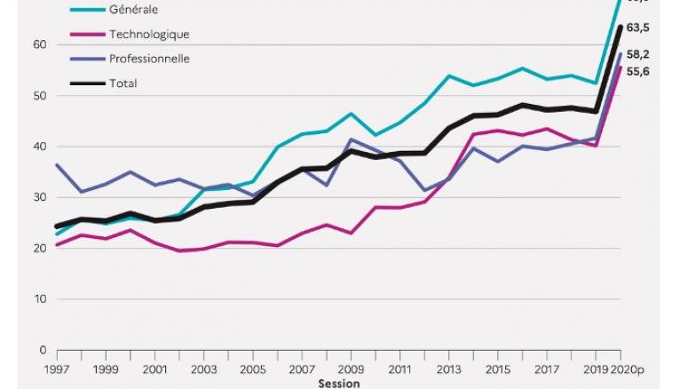 Evolution du taux de mention au bac de 1995 à 2020. Extrait de la note d'information 20.25 de juillet 2020 de la DEPP.