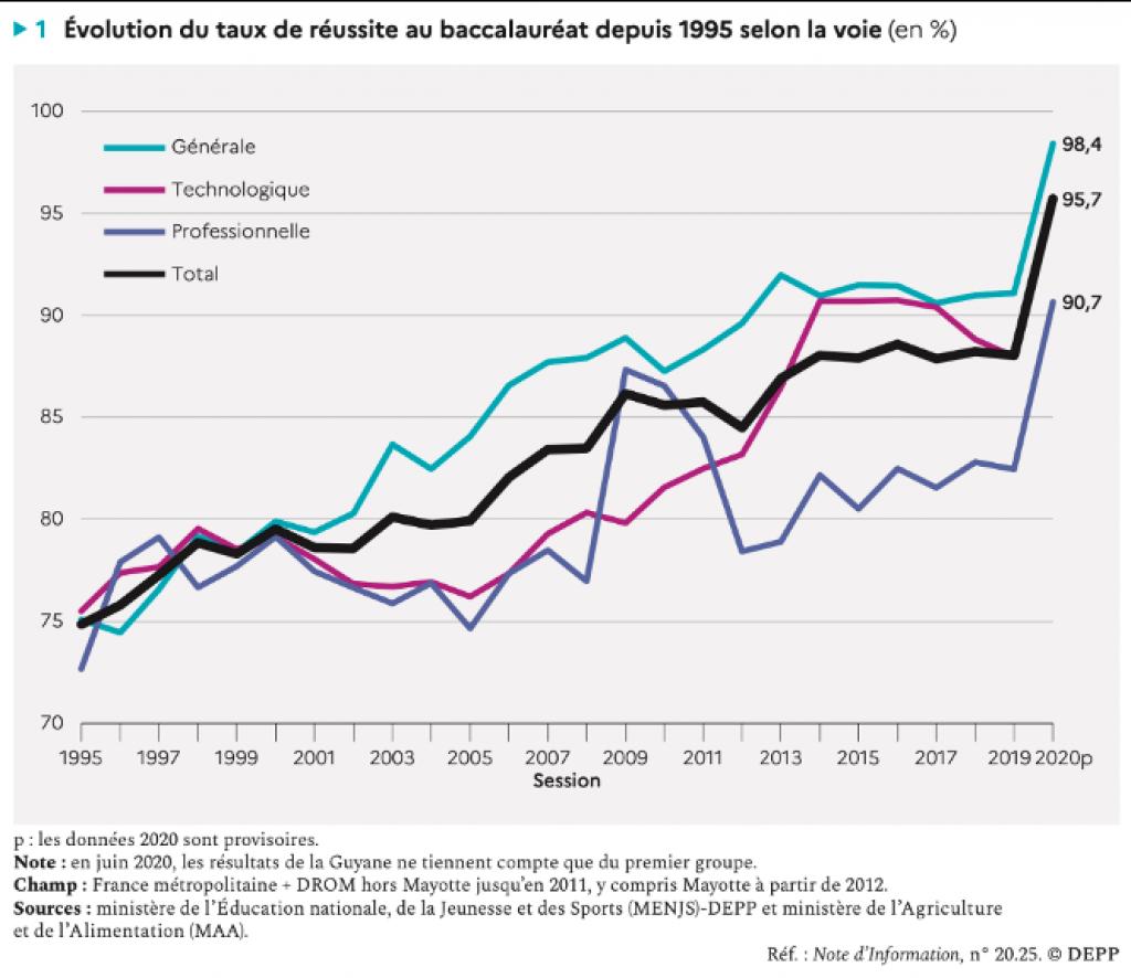Evolution du taux de réussite au bac de 1995 à 2020. Graphique extrait de la note d'information 20.25 de juillet 2020 de la DEPP //©Ministère de l'Éducation nationale /Depp