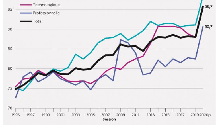 Evolution du taux de réussite au bac de 1995 à 2020. Graphique extrait de la note d'information 20.25 de juillet 2020 de la DEPP