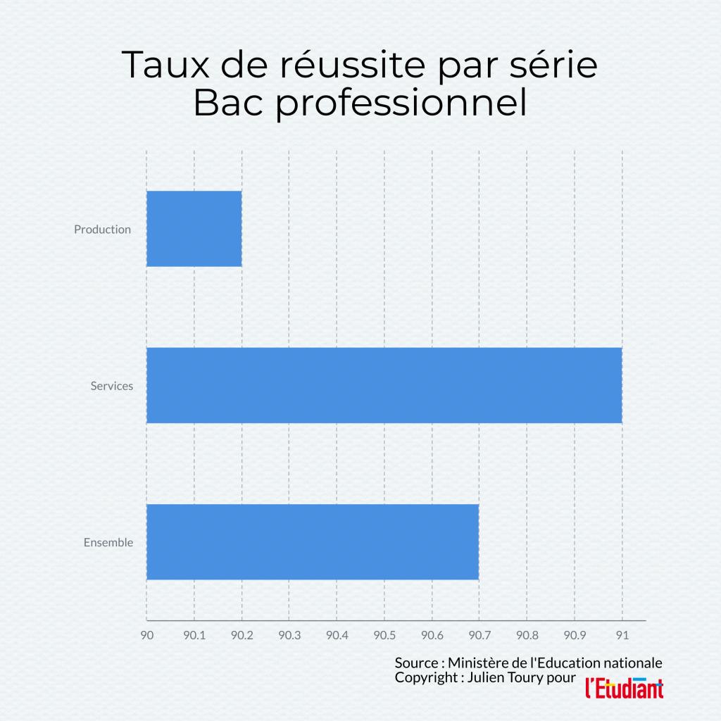 Réussite au bac professionnel 2020, données issues de la note d'information 20.15 de juillet 2020 de la DEPP //©l'Etudiant /Julien Toury