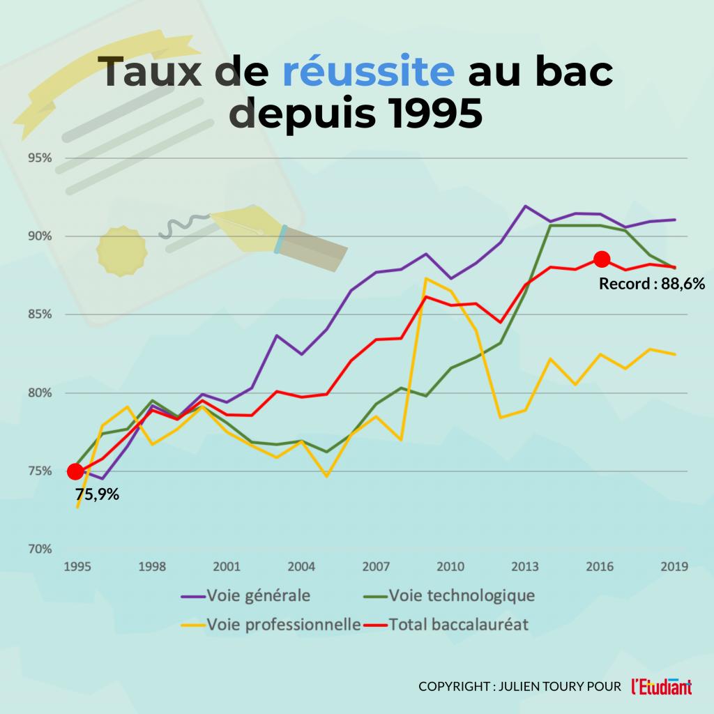 Taux de réussite au bac depuis 1995 - Infographie //©l'Etudiant /Julien Toury
