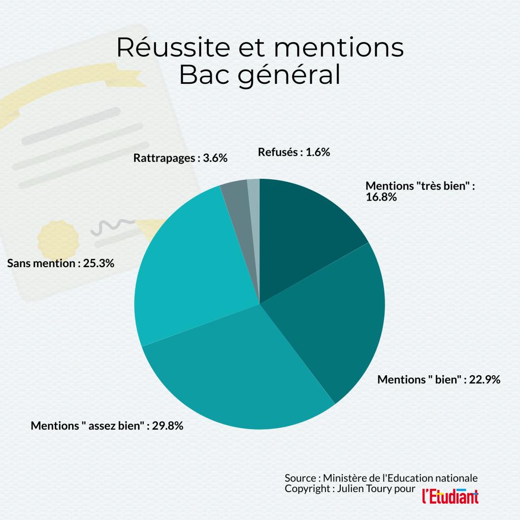 Réussite et mentions au bac général 2020, données issues de la note d'information 20.15 de juillet 2020 de la DEPP //©l'Etudiant /Julien Toury