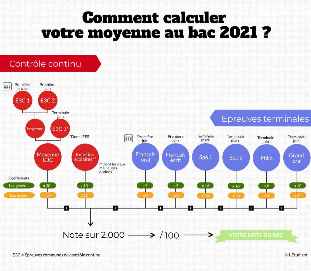 Calcul de la moyenne du bac 2021.  //©l'Etudiant