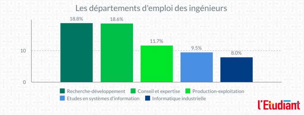 Les départements d'emploi des ingénieurs. //©Clément Rocher