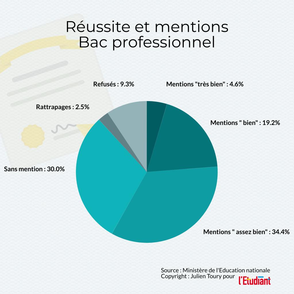 Réussite et mentions au bac professionnel 2020, données issues de la note d'information 20.15 de juillet 2020 de la DEPP //©l'Etudiant /Julien Toury