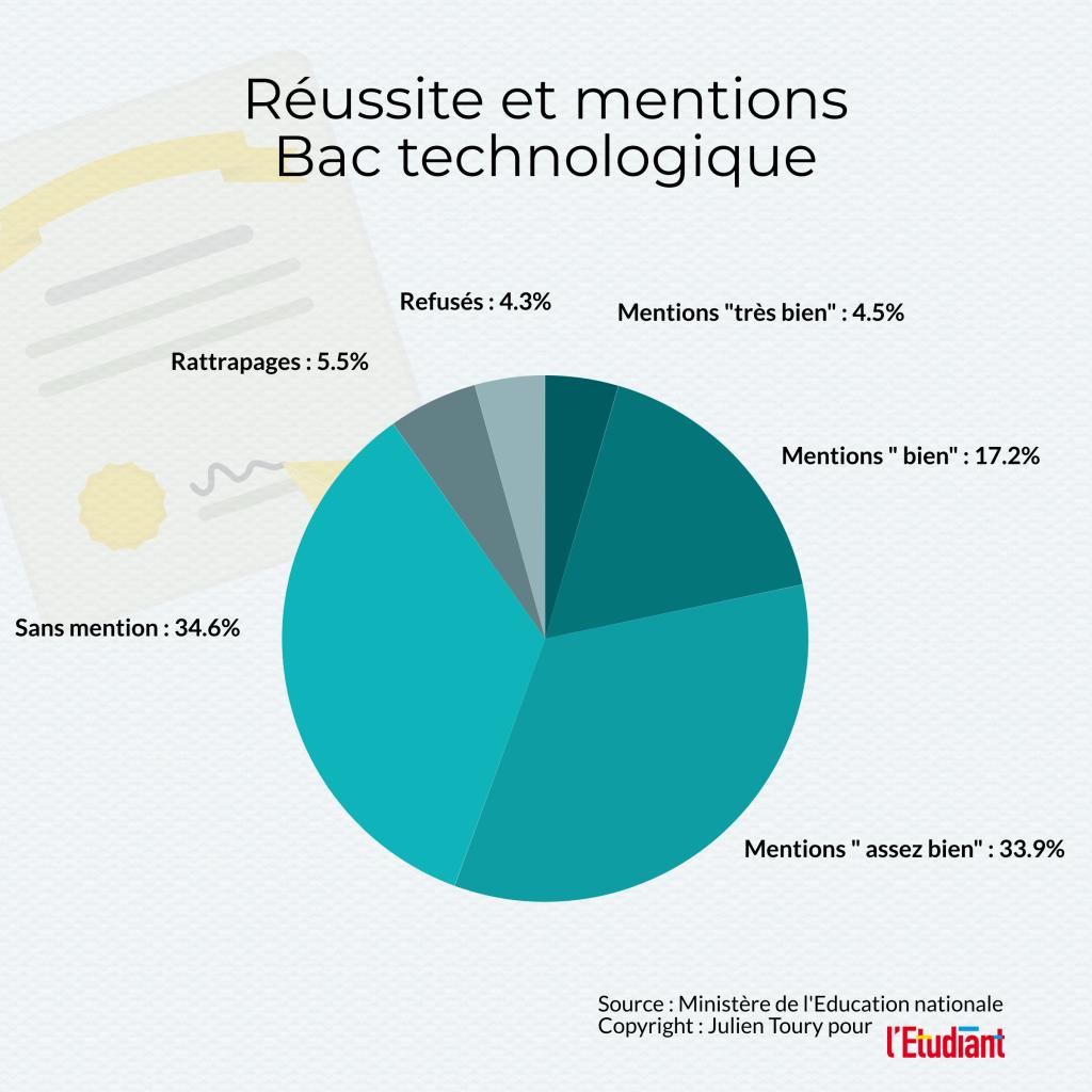 Réussite et mentions au bac technologique 2020, données issues de la note d'information 20.15 de juillet 2020 de la DEPP //©l'Etudiant /Julien Toury