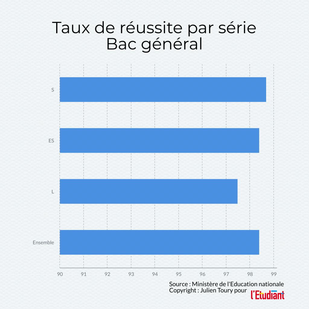 Réussite au bac général 2020, données issues de la note d'information 20.15 de juillet 2020 de la DEPP //©l'Etudiant /Julien Toury