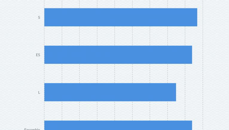 Réussite au bac général 2020, données issues de la note d'information 20.15 de juillet 2020 de la DEPP