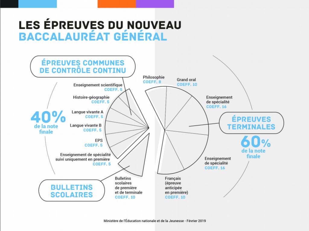 Les épreuves et coefficients du bac à partir de 2021 //©Ministère de l'éducation nationale