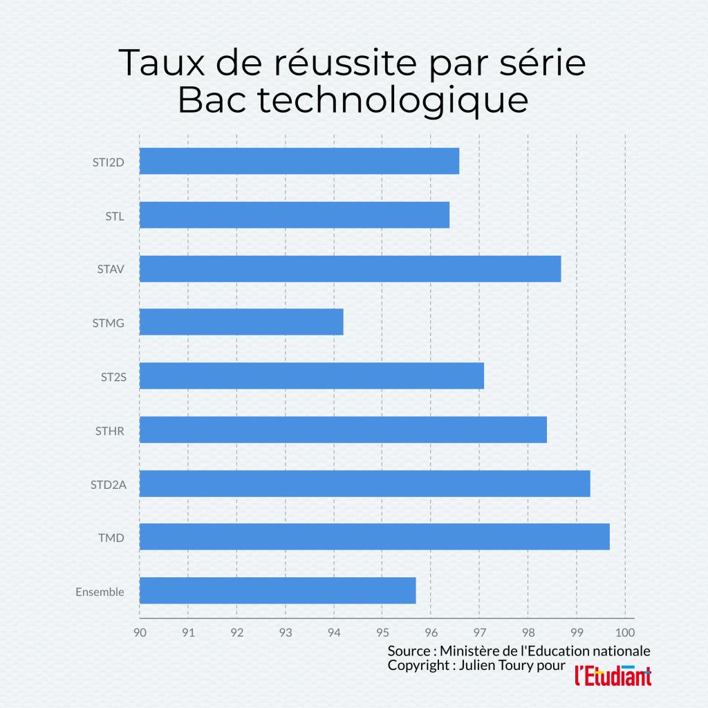 Réussite au bac technologique 2020, données issues de la note d'information 20.15 de juillet 2020 de la DEPP //©l'Etudiant /Julien Toury