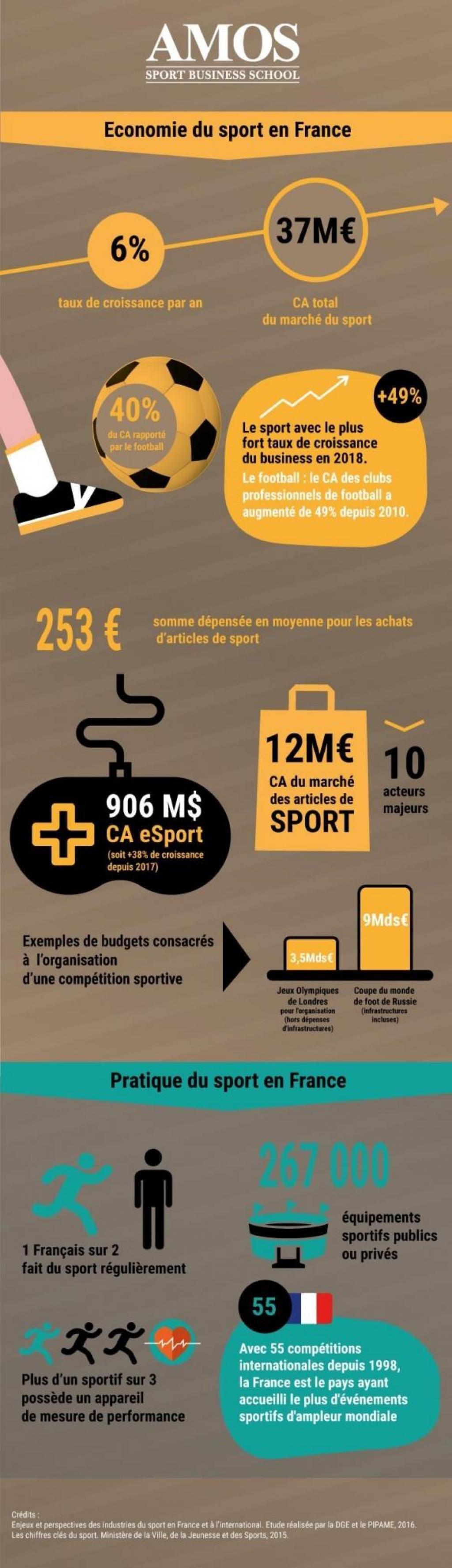 Les chiffes clés du sport business en France //©Amos