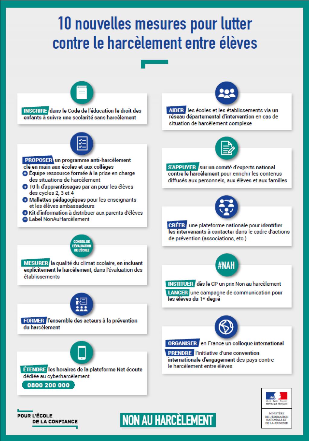 Les principales mesures pour lutter contre le harcèlement à l'école. Crédit : Ministère de l'Education nationale et de la Jeunesse.