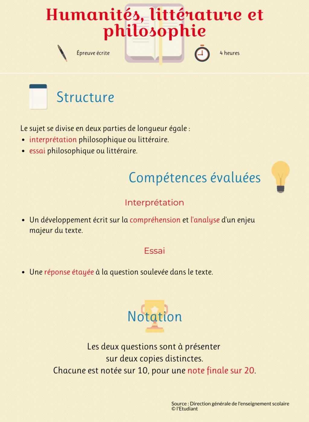 """Infographie de l'épreuve de l'enseignement de spécialités """"humanités, littérature et philosophie"""" //©Julien Toury"""